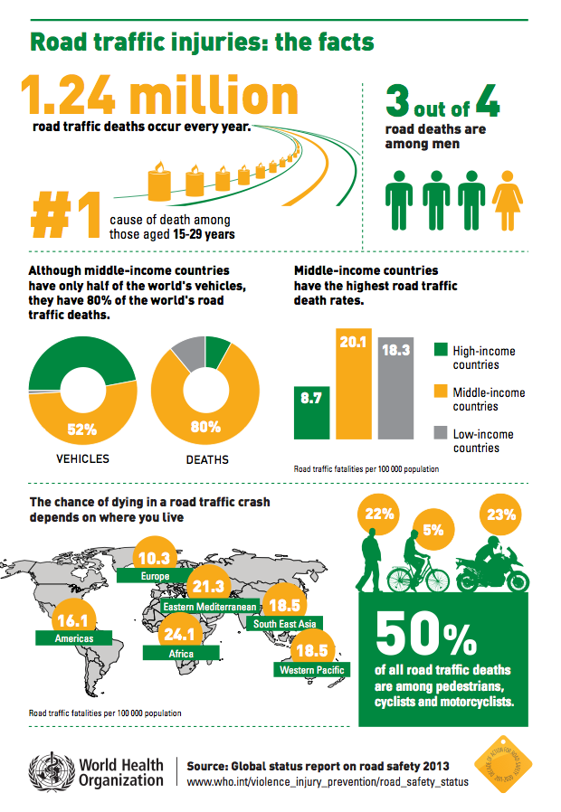 Demographics of road traffic deaths infographic by the WHO